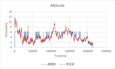 http://www.meister.ne.jp/reports/ctrl/Altitude.png